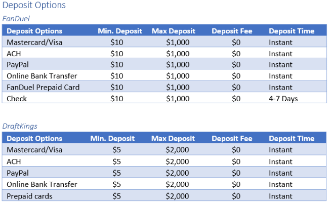 Deposit Options Depending on Where you Are
