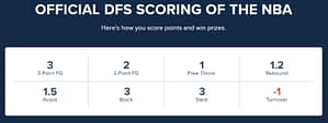 Learn How FD Keeps Score in Basketball fantasy